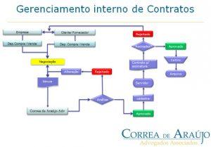 Gerenciamento Interno de Contratos